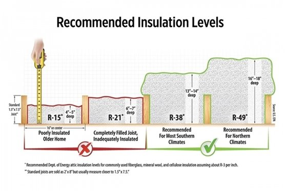 Recommended Insulation Levels