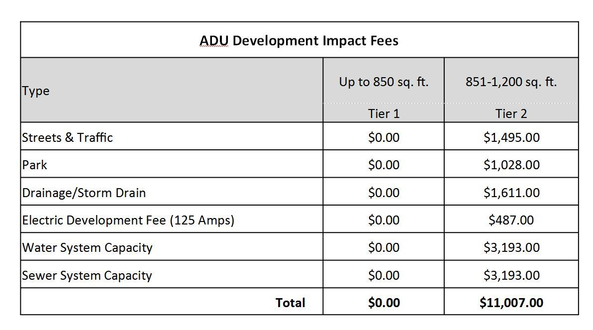 Development Fee Table